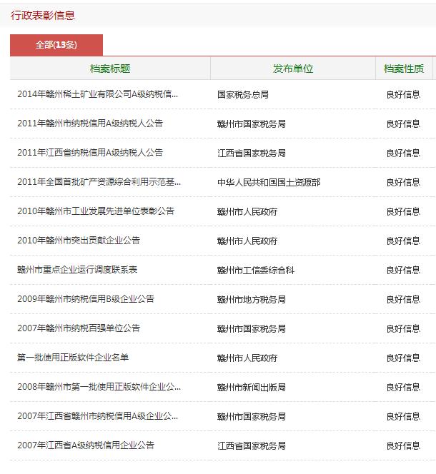 赣州稀土矿业有限公司行政表彰信息