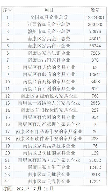 江西省家具企业300180家
